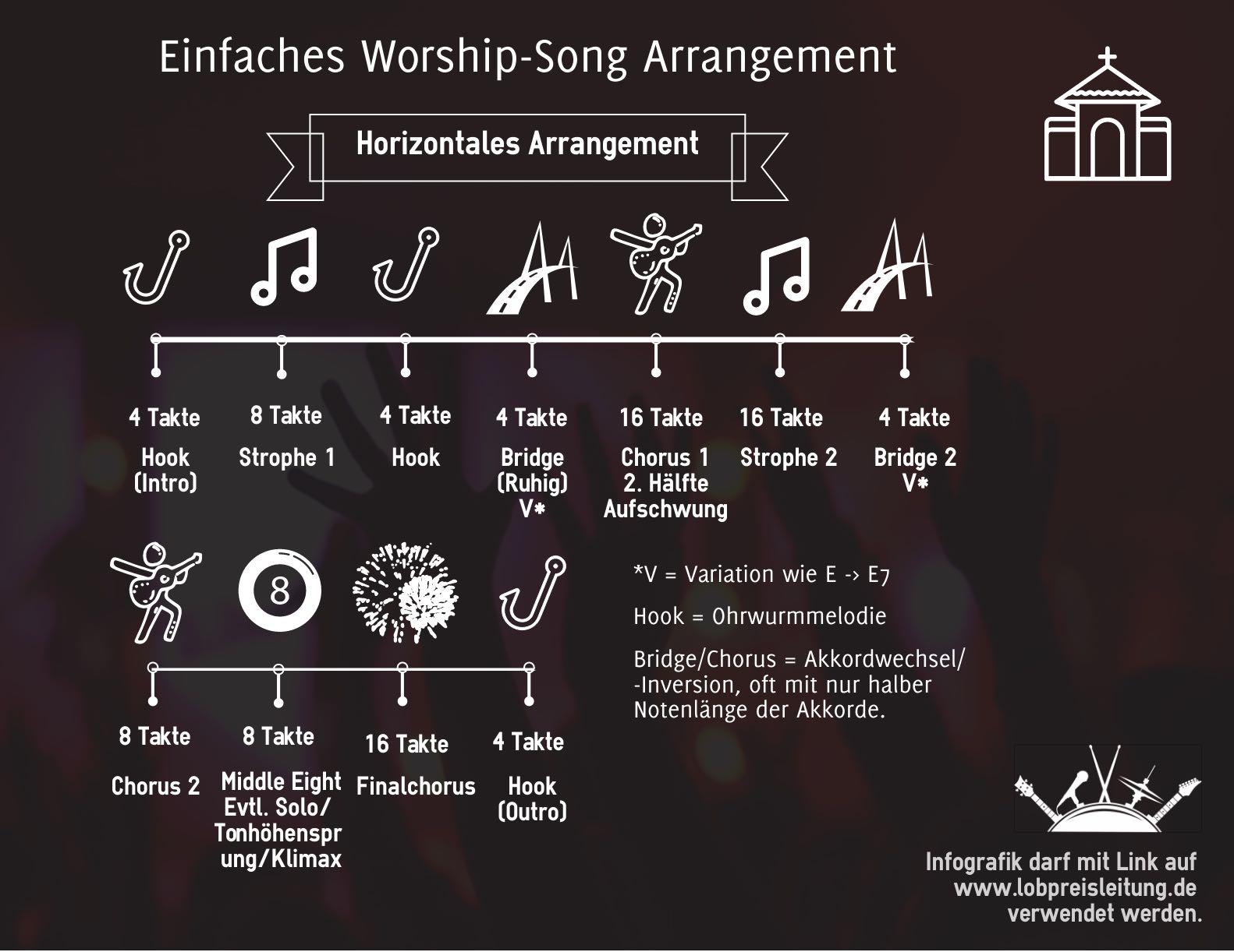 Horizontales Worship und Pop Song Arrangement Infografik